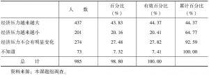 表4.2-8 对未来几年家庭经济压力的预测