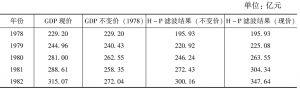 表3 辽宁省真实GDP与H-P滤波结果对照