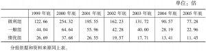 表1-3 按每股收益分类的各组股票平均市盈率