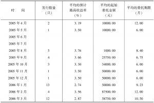 表16-5 人民币挂钩产品的发行时间特征
