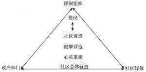 图3-6 社区营造的主体及任务
