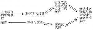 图4-3 社区工作的基本模型