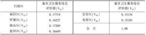 表4-19 深圳各区基本卫生服务综合评价值
