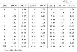 表4-42 公共定价的合理性(2006~2012年)
