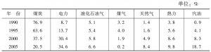 表6 生活用能源结构