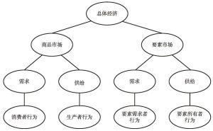 图1 微观经济学体系