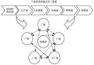 图5 工业经济到信息经济的分工体系转变