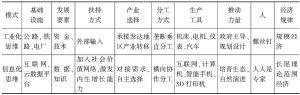 表1 两种经济发展模式的比较