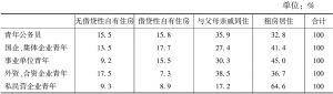 表2 分单位性质的青年人才住房现状
