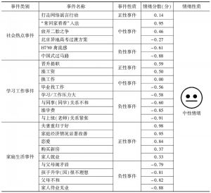 表6 引起中性情绪的事件及情绪分数