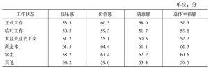 表4 不同工作状态的幸福感得分比较
