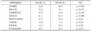 表9 幸福感高分组与低分组在社会情绪传播途径上的差异
