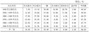 表3 不同出生年代居民对生活压力的评价