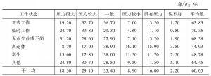 表9 不同工作状态居民对生活压力的评价