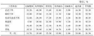 表10 不同工作状态居民对未来3~5年生活压力变化的预期