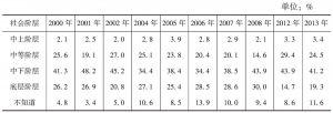 表1 北京居民社会阶层自我认同历年比较