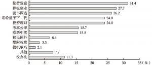 图2 北京居民认为若要改变目前境况,采取哪些手段比较有效