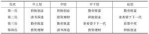 表8 社会阶层认同不同的人改善自己目前境况的手段排名