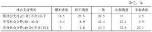 表6 不同社会支持水平居民生活满意度评价比例