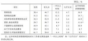 表2 GAD-7焦虑量表7个维度选择不同频度社区工作者比例