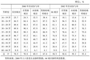 表4-2 劳动力市场变化状况(劳动参与率)