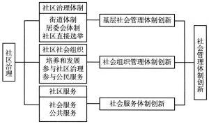图6-1 社区治理与社会管理体制创新分析框架