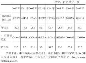 表5 贸易增长比较