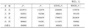 表8-2-4 2000年中国各省域的高等教育人口容量