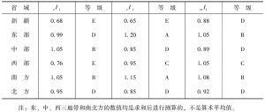 表8-2-6 2000年中国各省域和区域的高等教育人口调和指数及其等级-续表2