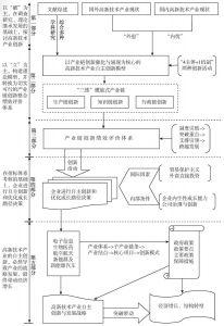图1-2 本书的技术路线