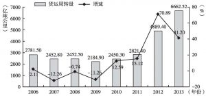 图10 2006~2013年广州市货运周转量及增速情况