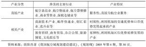 表6 我国临空产业园区内的产业分类、涉及行业及主要特征