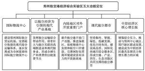 图5 郑州航空港经济综合实验区功能定位