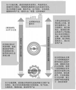 """图7 郑州航空港""""三区两廊""""空间发展格局示意"""