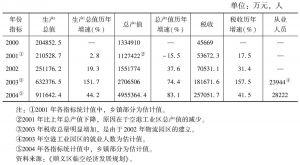 表1 临空经济核心区各经济总量指标统计