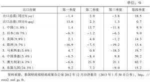 表4 2012年泰国主要出口市场情况