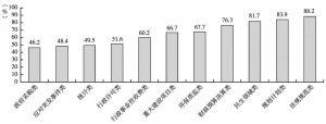 图5 近三年地方政府主动公开信息中被年报明确列示类项的百分比