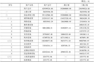 表1 金审工程两期建设信息资产