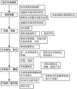 图4-4 新西兰自然历史公司的生产流程