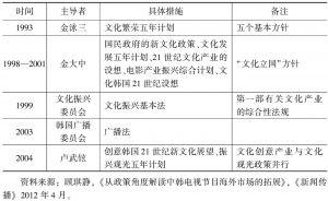 表6-1 韩国文化产业政策大事记