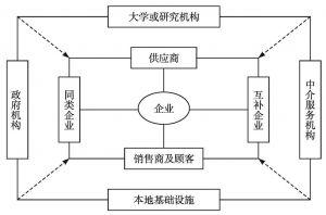 图5-1 产业集群网络的构成
