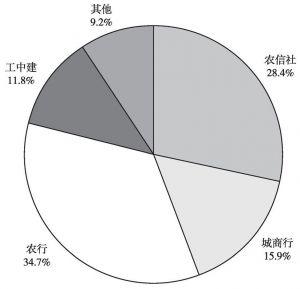 图1 银行业金融机构的企业贷款占比