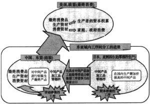 图10—7 三角贸易结构的形成