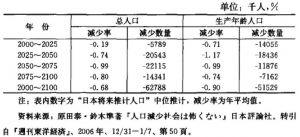 表11—3 日本总人口与生产年龄人口变化趋势