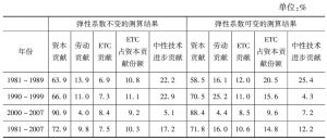 表3 要素对经济增长的贡献率