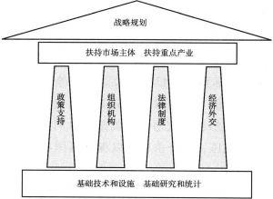 图3-1 美国服务经济发展的战略框架