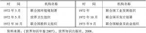 表1 20世纪70年代中国加入联合国主要发展机构时间表