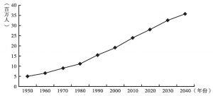 图9-1 加纳人口增长趋势(1950~2040年)