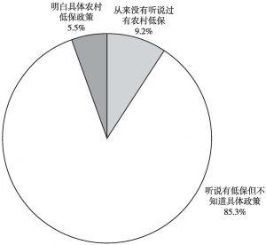 图8-2 昭通市昭阳区、盐津县农村普通居民的低保知晓率问卷调查