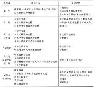 表6-1 奖学金资助项目的参与式监测评估计划